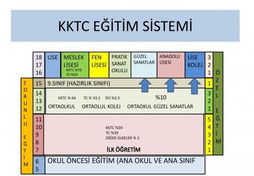 Kıbrıs'ta Eğitim Sistemi